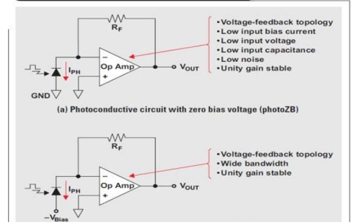 WEBENCH®工具与光电探测器稳定性研究