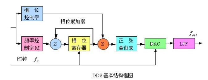 直接数字频率合成知识点汇总(原理_组成_优缺点_...