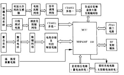 如何采用MSP430的绝缘子远程监测系统