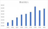 兆易創新一季營收歷史新高達5.42億 MCU可維持60%年復合增長率