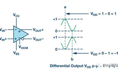 如何优化差分电路PCB设计的若干要点