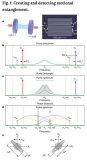 人类制造的肉眼可见结构中首次看到量子纠缠