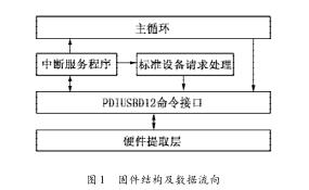 关于MSP430单片机的USB接口固件编程的研究