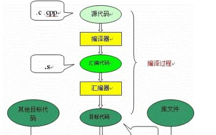 c代码如何转换成可以在硬件上运行程序