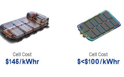 开发一套平台化的电动汽车系统架构