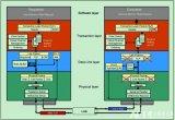 一个简单地的例子来回顾PCIe总线的结构、事务层...