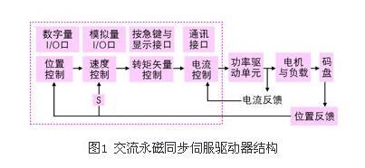 现代交流伺服系统原理及控制方法