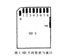 MSP430和SD卡的FAT16文件系统的设计详析