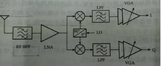 浅谈射频接收芯片结构选择的几个要点