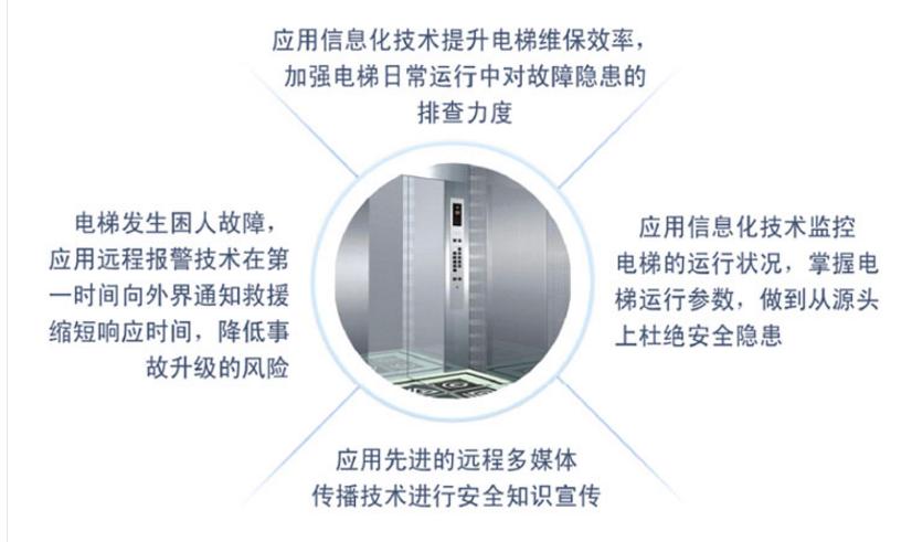 液晶电梯广告机安全多媒体监控系统解决方案