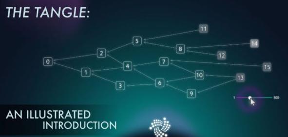 区块链加密特性的物联网应用服务