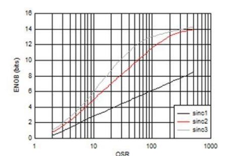 高精度电流检测提高闭环控制系统效率