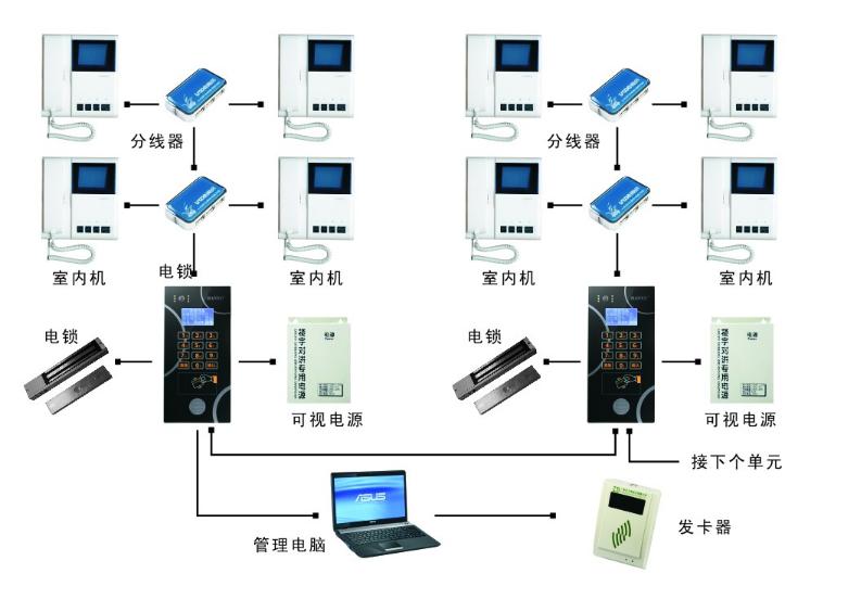 半数字系统与全数字系统区别