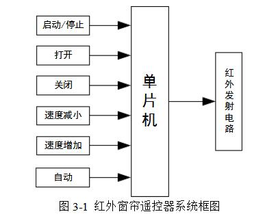 红外线遥控电动窗帘电路设计详解