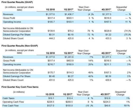 安森美半导体发布2018年第1季度业绩