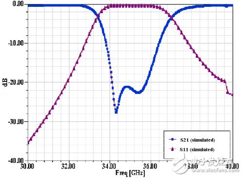 Ka波段并联电感销钉LTCC滤波器教程讲解