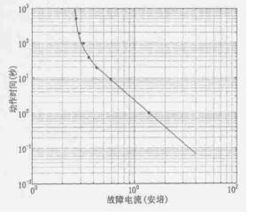 MSP430如何在液晶显示上应用