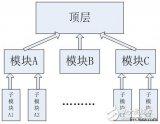 FPGA学习之模块化设计概述