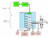 不用处理器就可以控制FPGA总线的方法你知道吗?