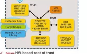 智能家居安全机制及Microchip解决方案