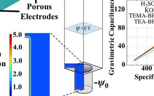 COMSOL几何、仿真模型及电容量预测