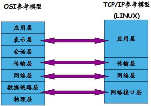 通过引入IP分层的概念  IP设备完全可以适应移动承载这一大网应用场景