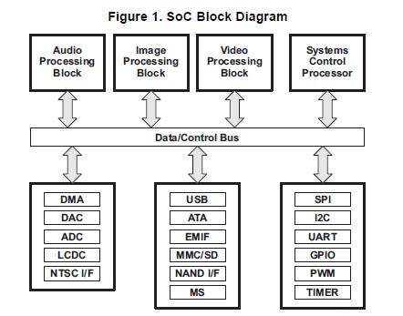 便携式音频播放器的处理器SoC系统软件和电源管理的详细资料概述