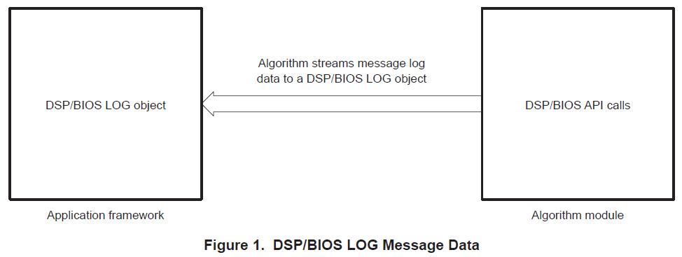 如何在典型的DSP应用(框架)中使用IRTC接口的详细资料概述