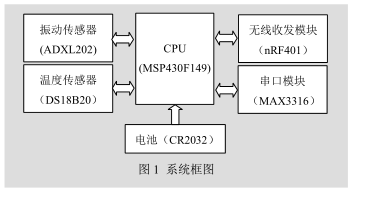 MSP430F149的无线传感器网络节点设计详析