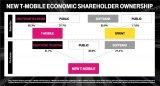 美国两大运营商T-Mobile和Sprint联合...