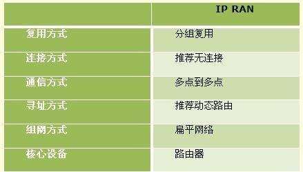IP RAN是动静融合综合业务承载网络解决方案