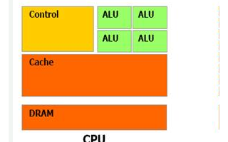 构建控制电路和CacheGPU,高性能计算应用设计