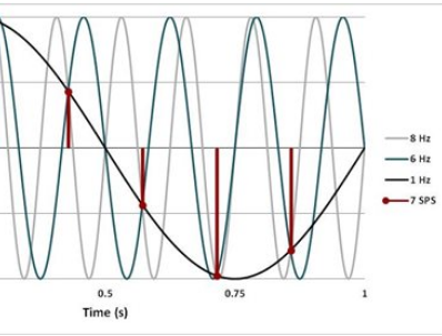 使用模数转换器的数据采集系统设计方案