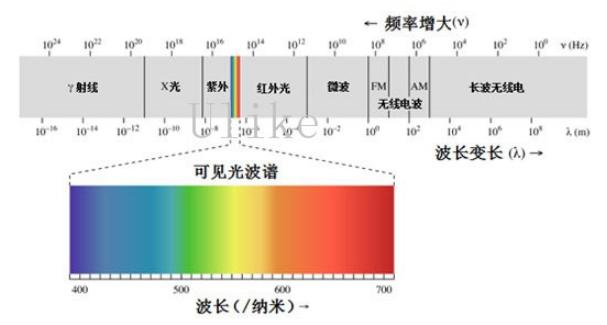 COMSOL-RF模块电磁波透射率计算问题的详细...