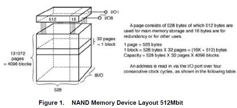 TMS320VC55x的NAND存储设备接口的详细英文资料概述