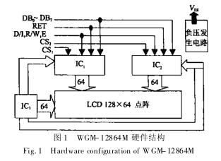 液晶显示模块和MSP430单片机在显示终端上的应用