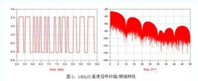 PCB高频板材有哪些?pcb高频板材分类