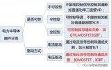 中国IGBT和国外的差距到底有多大?