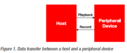 低功耗DSP如何在音频应用中使用的详细概述
