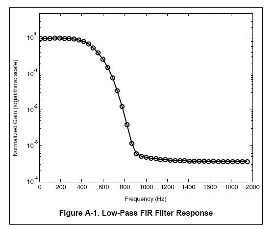 高效的Msp430数字滤波器代码