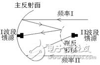 """用于""""C/KU波段双馈源卫星通讯 天线副反射面""""的FSS计划理会"""