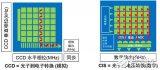 CCD和CMOS结构比较 CMOS成像技术的未来