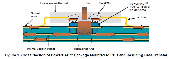 如何利用PowerPAD热增强封装提高在标准尺寸器件封装中的热效率概述