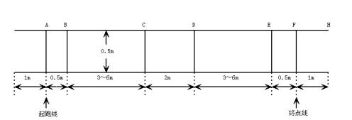 关于Launchpad自动往返小车报告(程序+原理图+PCB)