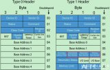 PCIe的Spec中明确规定只有Root有权限发...