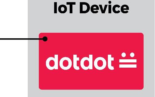 了解Dotdot的基础知识与设计应用