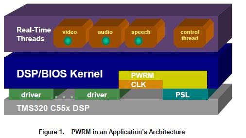 可以在DSPBIOS启用的应用程序中使用的电源管理的详细资料概述