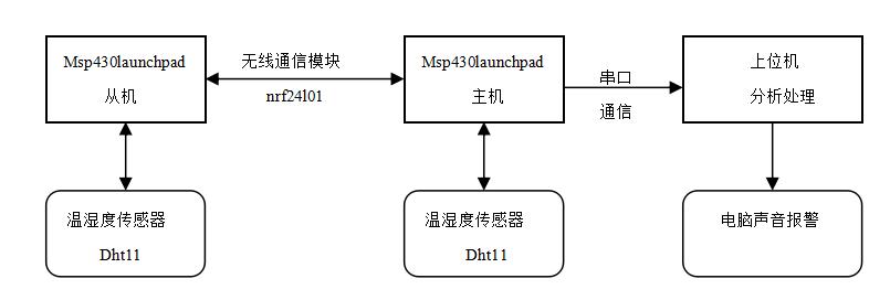 关于MSP430luanchpad的蔬菜基地分布式无线低功耗温湿度监测系统