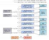 Linux内核内存管理问题