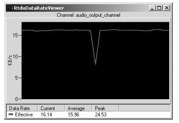 如何增加RTDX Talk应用程序的目标到主机吞吐量的详细概述
